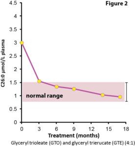 L'huile de Lorenzo réduit les taux plasmatiques d'AGTLC.